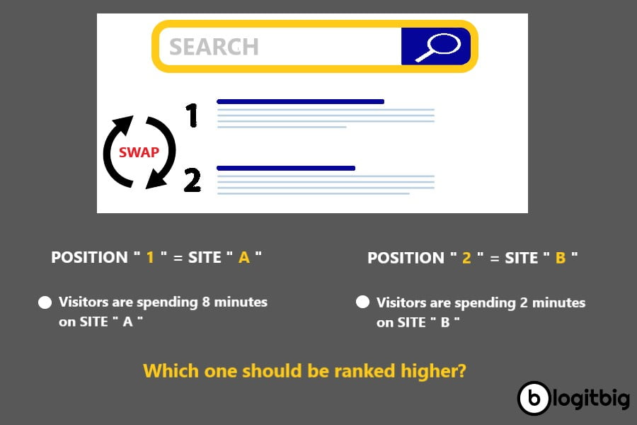 Ranking backlink what is