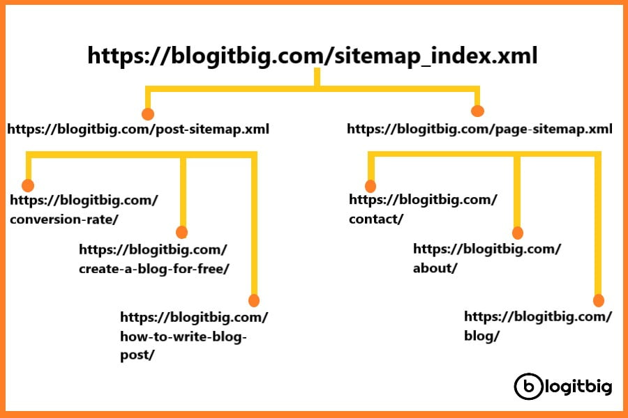 Sitemap to increase ranking on google